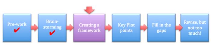 Planning a novel - creating a framework